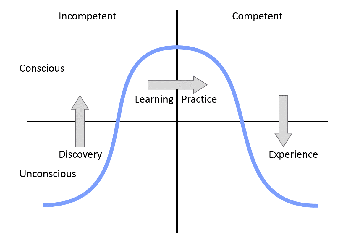 Management tip of the day: consider consciousness and competence