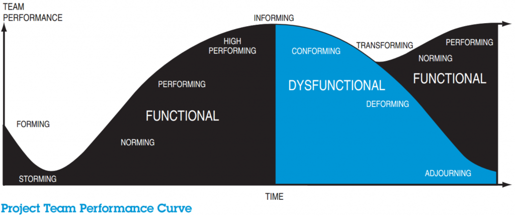 EdisonsProjectTeamPerformanceCurve
