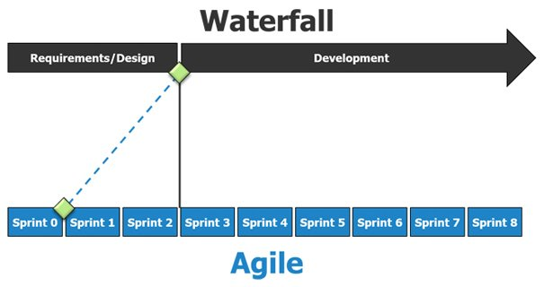 Waterfall-vs.-Agile_TE