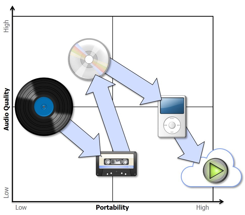 2x2 quadrant audio quality vs. portability