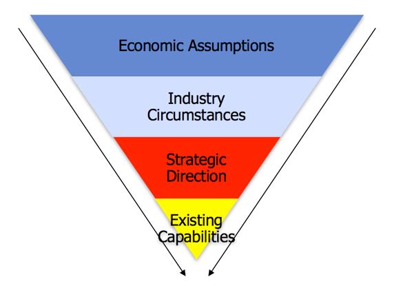 Org Capabilities Pyramid
