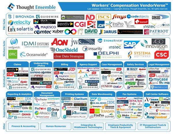 Demystifying the Workers' Compensation Vendor Landscape